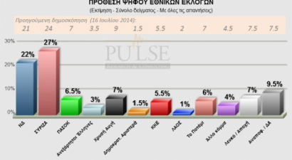 Πέντε μονάδες μπροστά ο ΣΥΡΙΖΑ σε νέα δημοσκόπηση