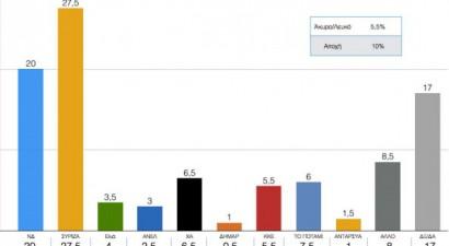 Σαρωτικό προβάδισμα ΣΥΡΙΖΑ αλλά χωρίς... ψήφο εμπιστοσύνης